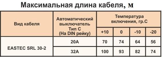 Расчет максимальной длины саморегулирующегося кабеля