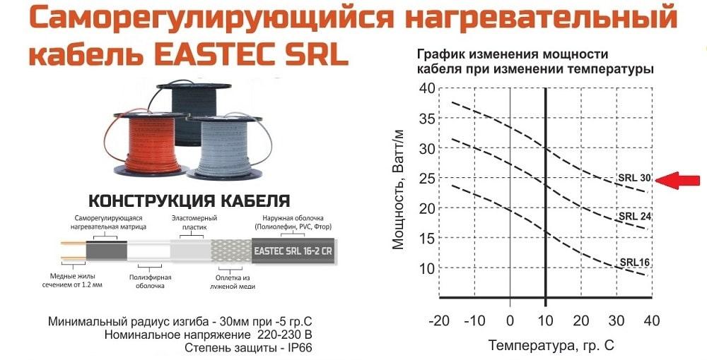 Технические характеристики Саморегулирующегося кабеля EASTEC SRL 30 Вт